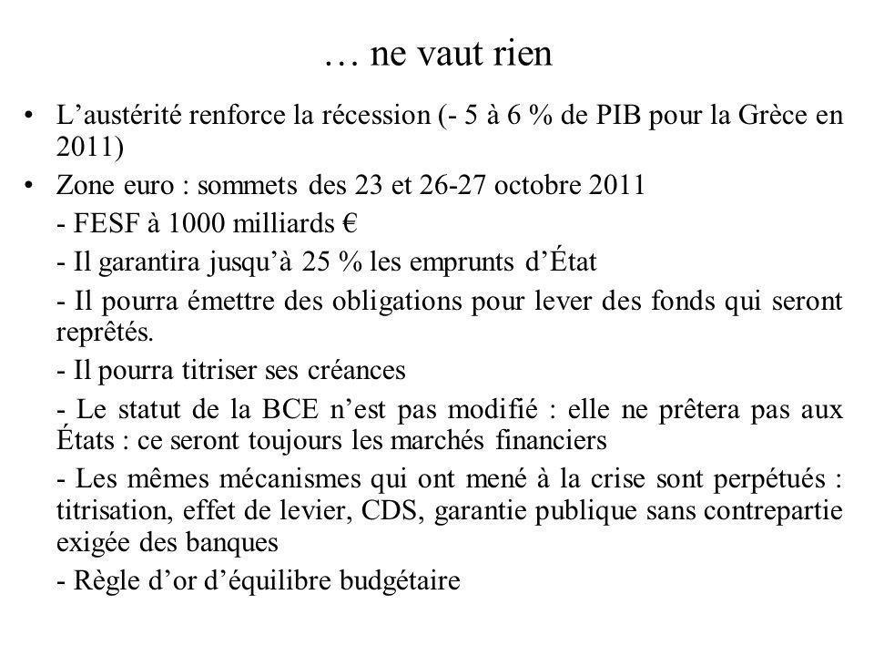 … ne vaut rien Laustérité renforce la récession (- 5 à 6 % de PIB pour la Grèce en 2011) Zone euro : sommets des 23 et 26-27 octobre 2011 - FESF à 100