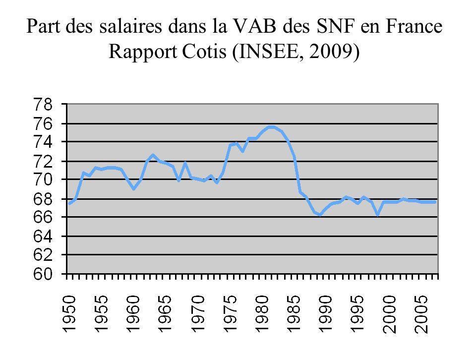 Part des salaires dans la VAB des SNF en France Rapport Cotis (INSEE, 2009)