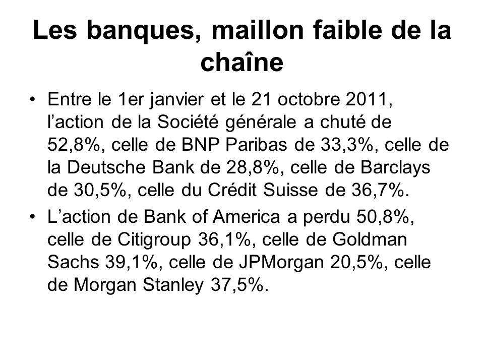 Les banques, maillon faible de la chaîne Entre le 1er janvier et le 21 octobre 2011, laction de la Société générale a chuté de 52,8%, celle de BNP Paribas de 33,3%, celle de la Deutsche Bank de 28,8%, celle de Barclays de 30,5%, celle du Crédit Suisse de 36,7%.