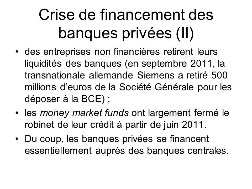 Crise de financement des banques privées (II) des entreprises non financières retirent leurs liquidités des banques (en septembre 2011, la transnation