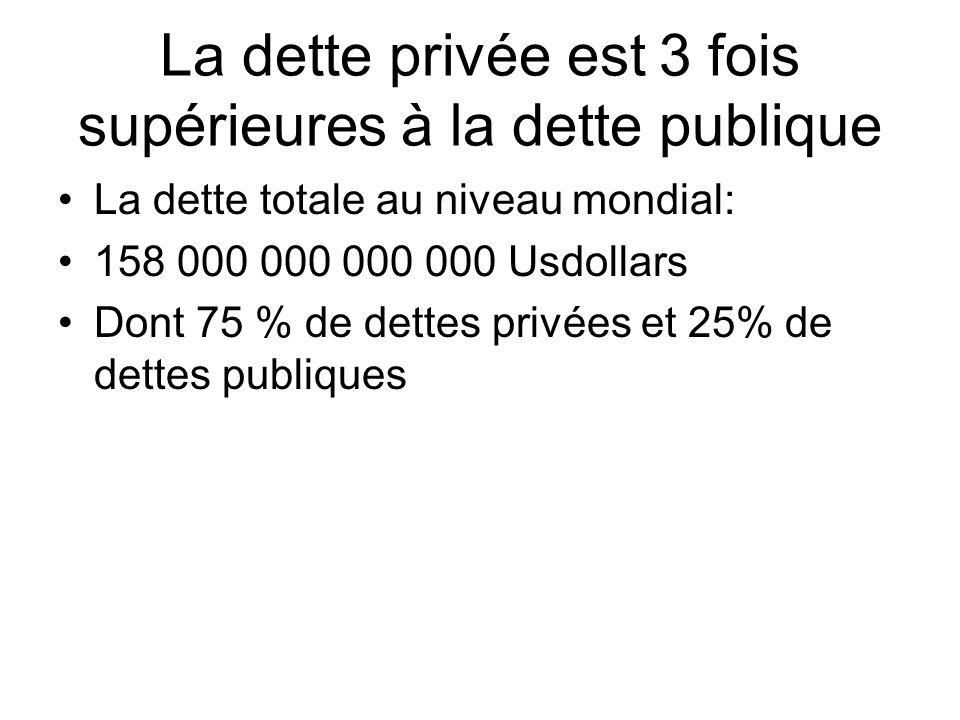 La dette privée est 3 fois supérieures à la dette publique La dette totale au niveau mondial: 158 000 000 000 000 Usdollars Dont 75 % de dettes privées et 25% de dettes publiques