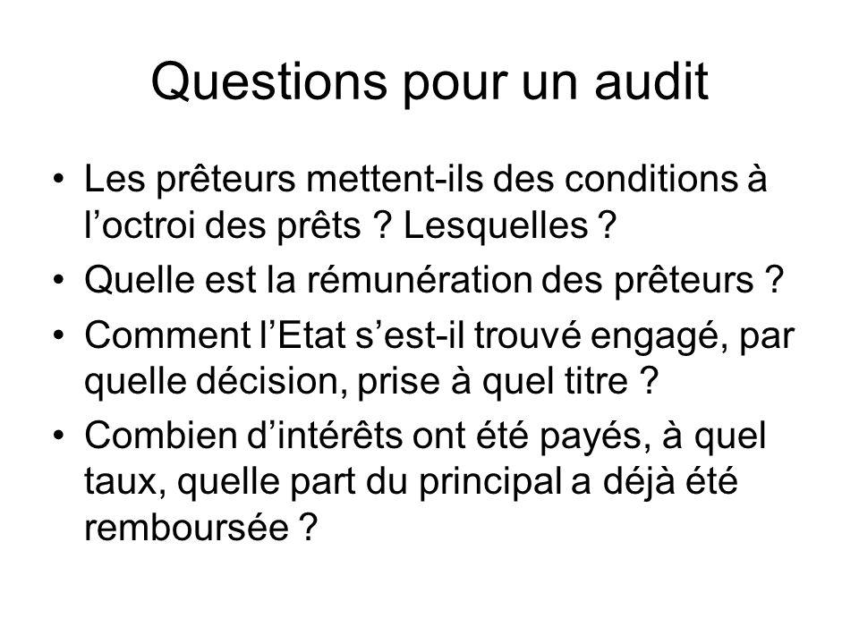 Questions pour un audit Les prêteurs mettent-ils des conditions à loctroi des prêts ? Lesquelles ? Quelle est la rémunération des prêteurs ? Comment l