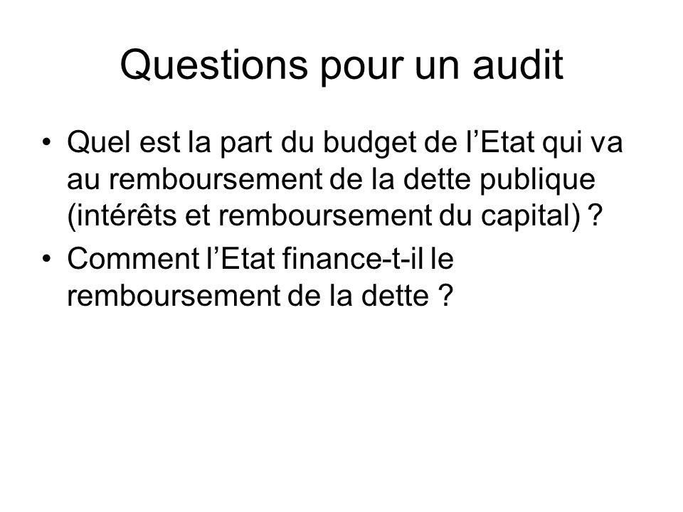 Questions pour un audit Quel est la part du budget de lEtat qui va au remboursement de la dette publique (intérêts et remboursement du capital) ? Comm