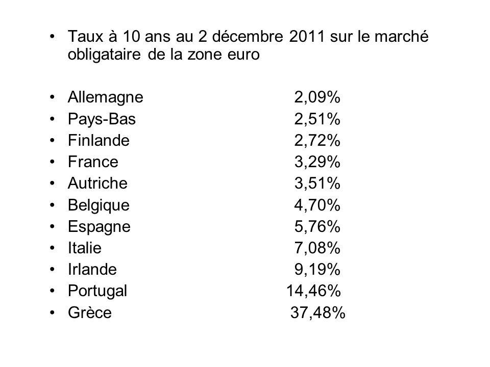 Taux à 10 ans au 2 décembre 2011 sur le marché obligataire de la zone euro Allemagne 2,09% Pays-Bas2,51% Finlande2,72% France3,29% Autriche3,51% Belgique4,70% Espagne5,76% Italie7,08% Irlande9,19% Portugal 14,46% Grèce 37,48%