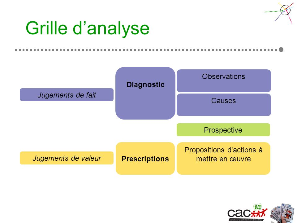 Grille danalyse Diagnostic Prescriptions Observations Causes Prospective Propositions dactions à mettre en œuvre Jugements de fait Jugements de valeur