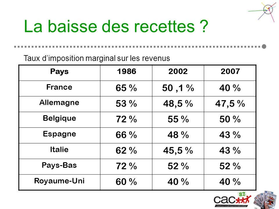 Pays198620022007 France 65 %50,1 %40 % Allemagne 53 %48,5 %47,5 % Belgique 72 %55 %50 % Espagne 66 %48 %43 % Italie 62 %45,5 %43 % Pays-Bas 72 %52 % Royaume-Uni 60 %40 % Taux dimposition marginal sur les revenus La baisse des recettes ?