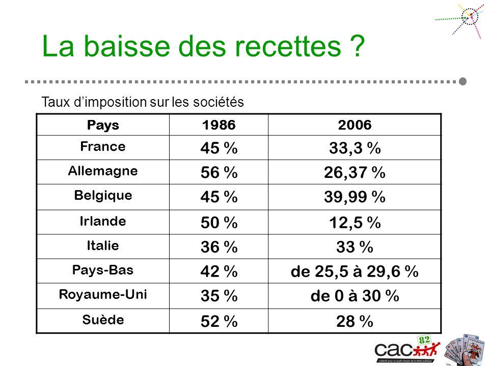 Pays19862006 France 45 %33,3 % Allemagne 56 %26,37 % Belgique 45 %39,99 % Irlande 50 %12,5 % Italie 36 %33 % Pays-Bas 42 %de 25,5 à 29,6 % Royaume-Uni 35 %de 0 à 30 % Suède 52 %28 % La baisse des recettes .