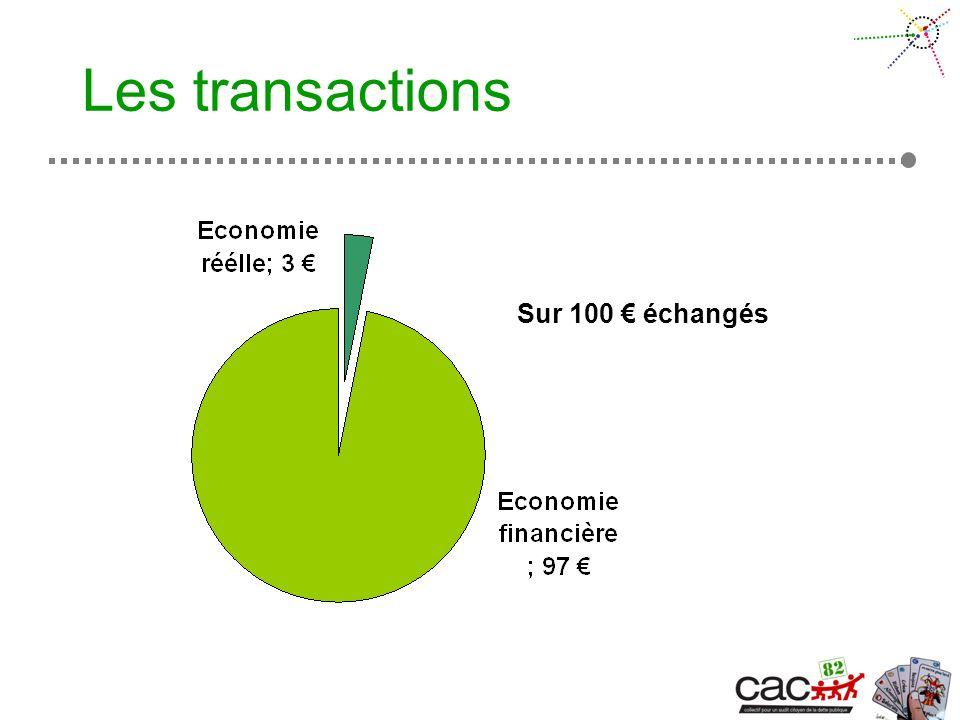 Les transactions Sur 100 échangés