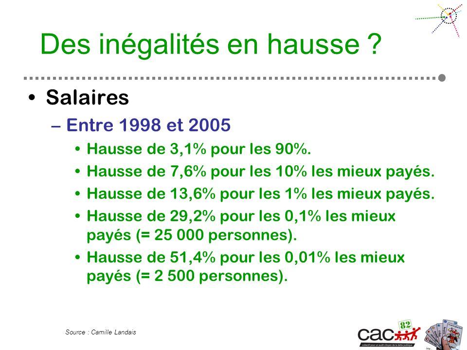 Des inégalités en hausse . Salaires –Entre 1998 et 2005 Hausse de 3,1% pour les 90%.