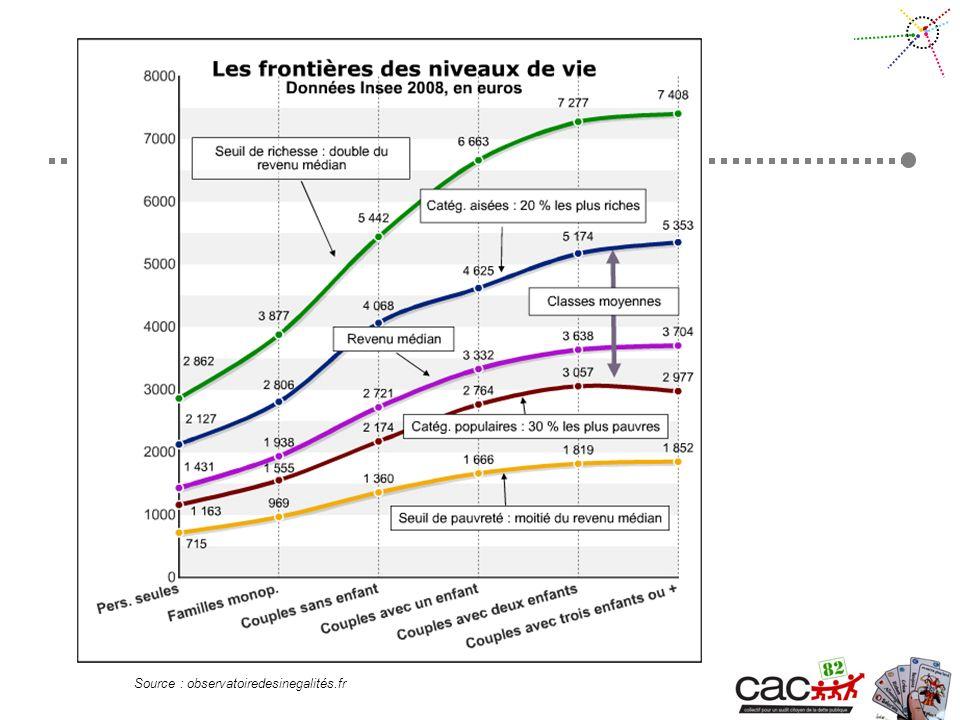 Source : observatoiredesinegalités.fr