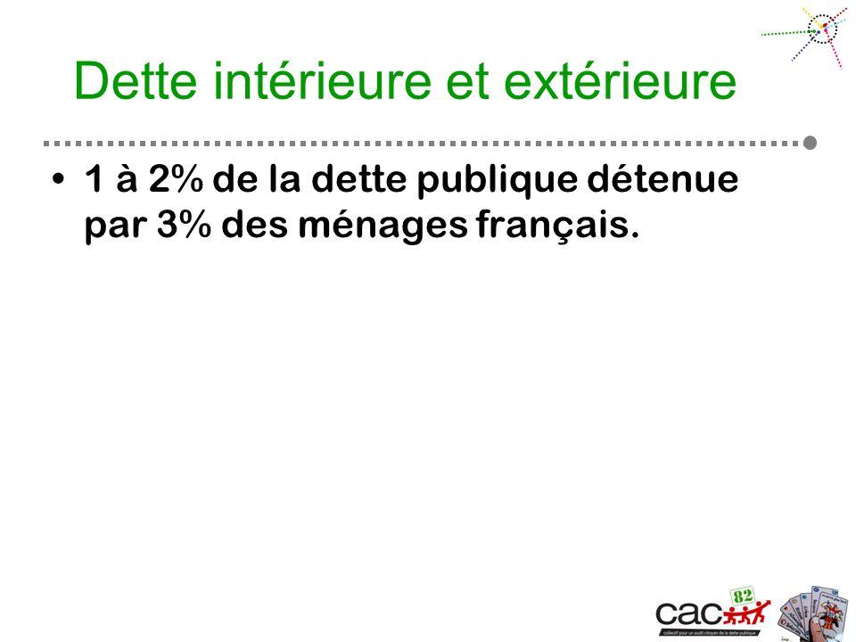 Dette intérieure et extérieure 1 à 2% de la dette publique détenue par 3% des ménages français.