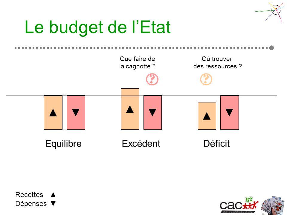 Le budget de lEtat Equilibre ExcédentDéficit Dépenses Recettes .
