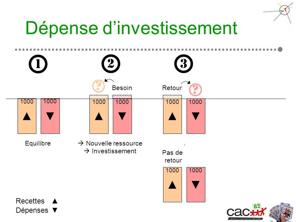 Dépense dinvestissement Equilibre Dépenses Recettes 1 1000 2 3 Nouvelle ressource Investissement 1000 1000.