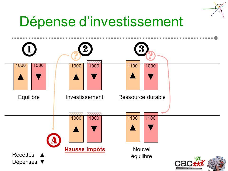 Dépense dinvestissement Equilibre Dépenses Recettes 1 1000 2 3 Investissement 1000 11001000 Hausse impôts 1000 1100 A Ressource durable Nouvel équilibre .