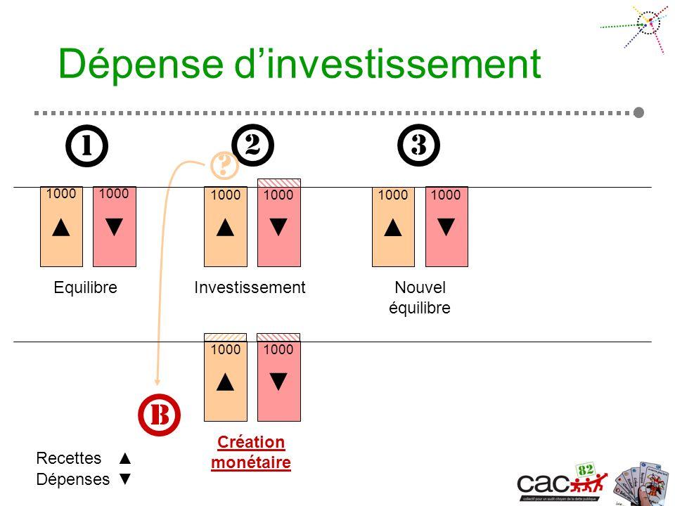 Dépense dinvestissement Equilibre Dépenses Recettes 1 1000 2 3 Investissement 1000 1000 Création monétaire 1000 B Nouvel équilibre