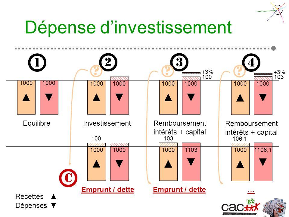 Dépense dinvestissement Equilibre Dépenses Recettes 1 1000 2 3 Investissement 1000 1000 Emprunt / dette 1000 10001103 C Remboursement intérêts + capital.