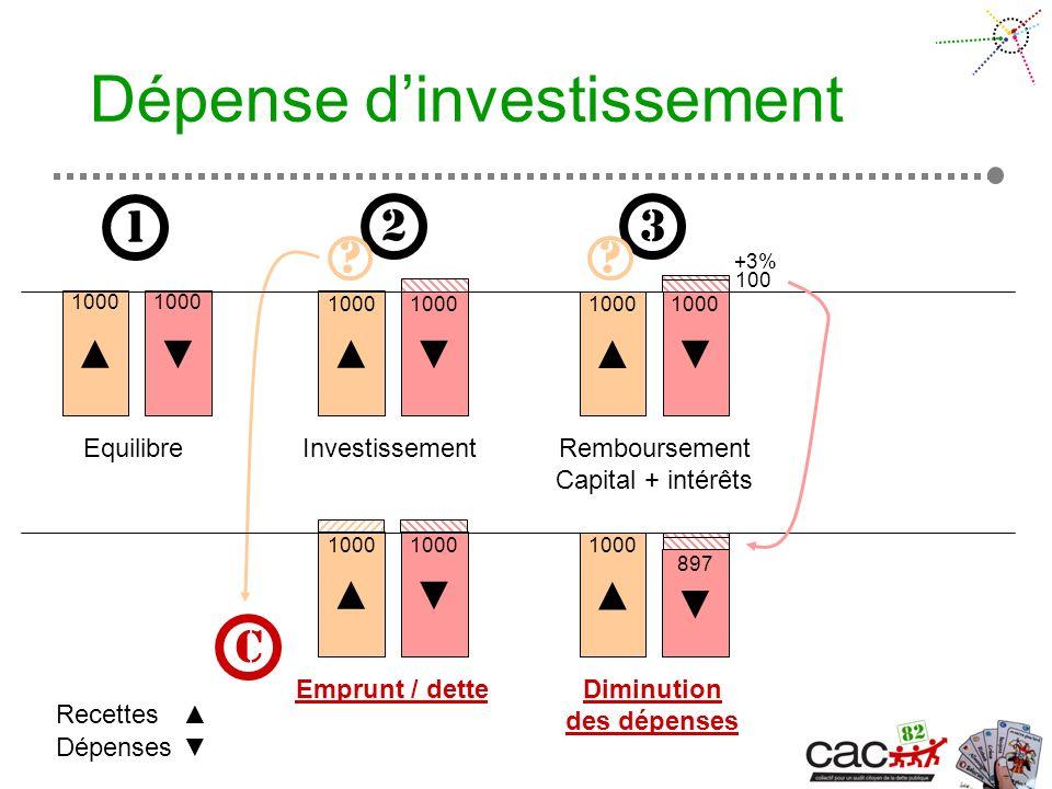 Dépense dinvestissement Equilibre Dépenses Recettes 1 1000 2 3 Investissement 1000 1000 Emprunt / dette 1000 1000 897 C Remboursement Capital + intérêts.