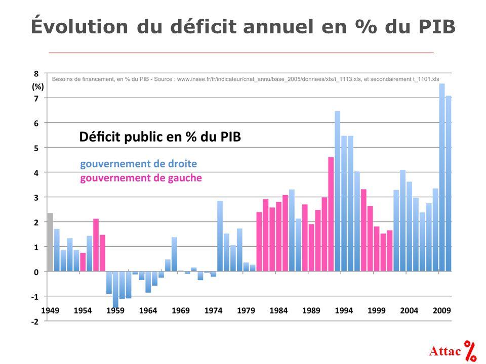 Attac Évolution du déficit annuel en % du PIB