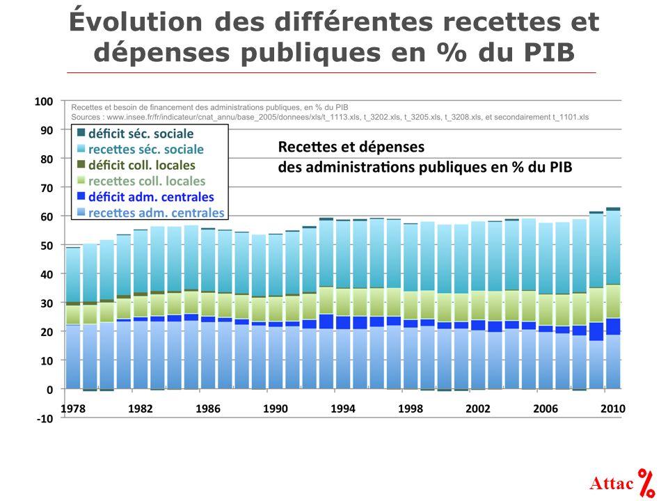 Attac Évolution des différentes recettes et dépenses publiques en % du PIB