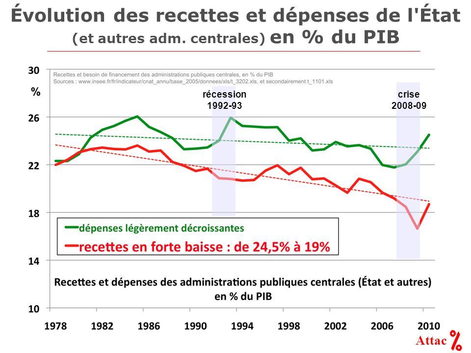 Attac Évolution des recettes et dépenses de l'État (et autres adm. centrales) en % du PIB récession 1992-93 crise 2008-09