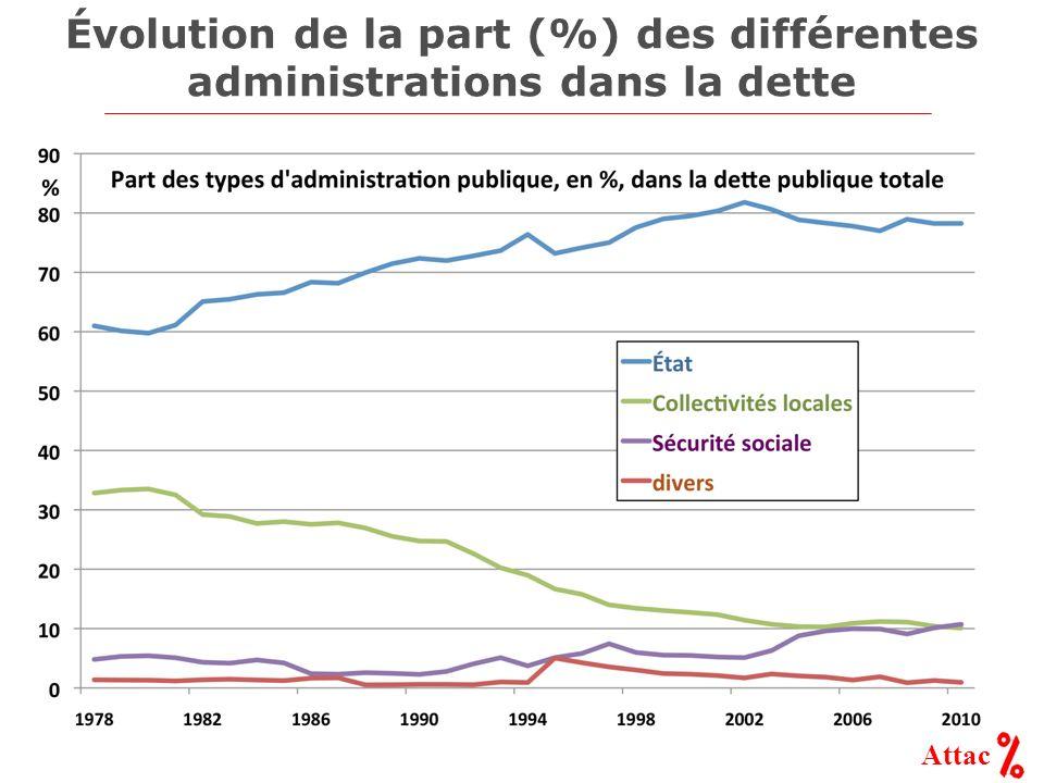 Attac Évolution de la part (%) des différentes administrations dans la dette