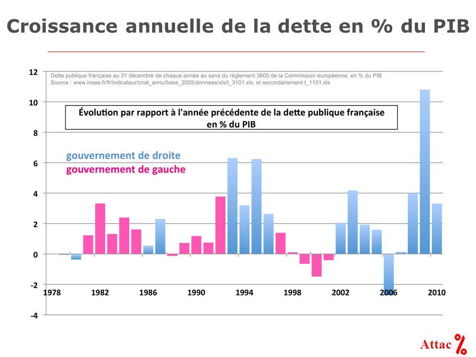 Attac Croissance annuelle de la dette en % du PIB