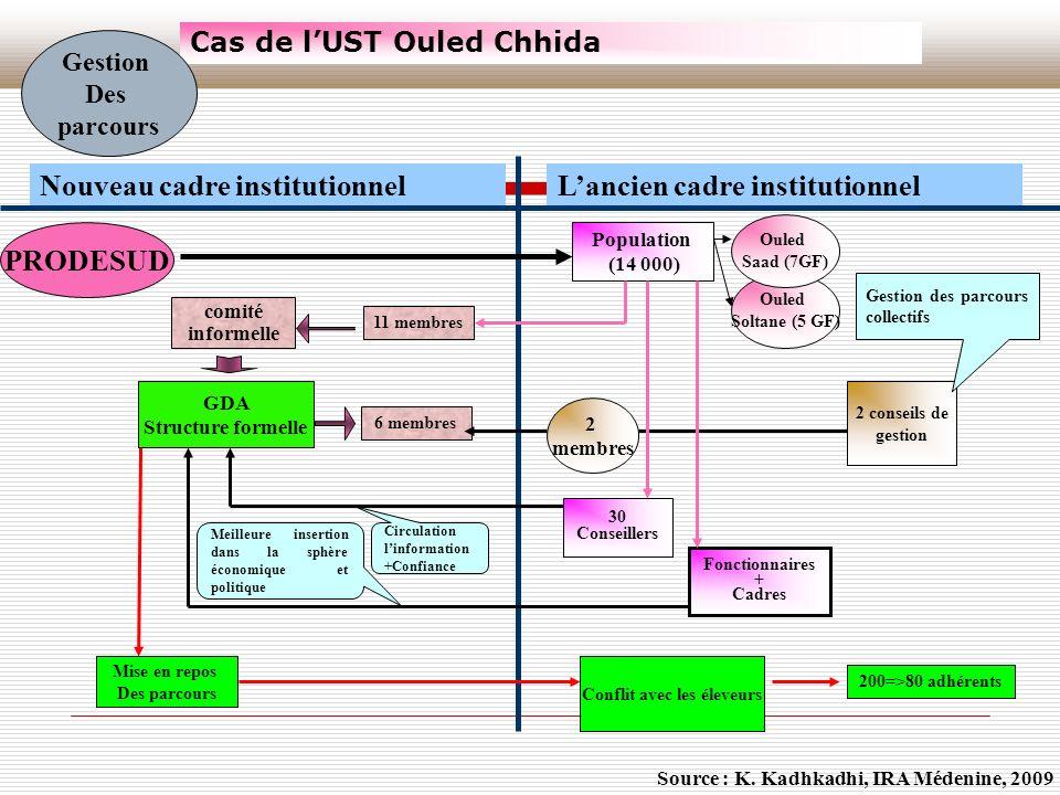 Cas de lUST Ouled Chhida comité informelle PRODESUD Population (14 000) Ouled Soltane (5 GF) Ouled Saad (7GF) 11 membres 6 membres GDA Structure forme