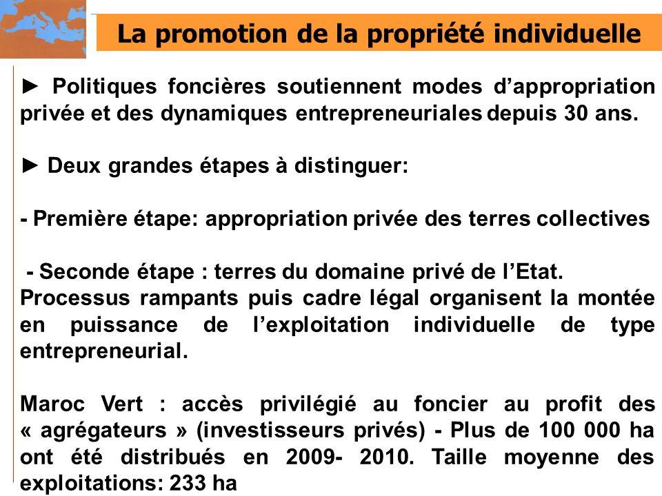 La promotion de la propriété individuelle Politiques foncières soutiennent modes dappropriation privée et des dynamiques entrepreneuriales depuis 30 a