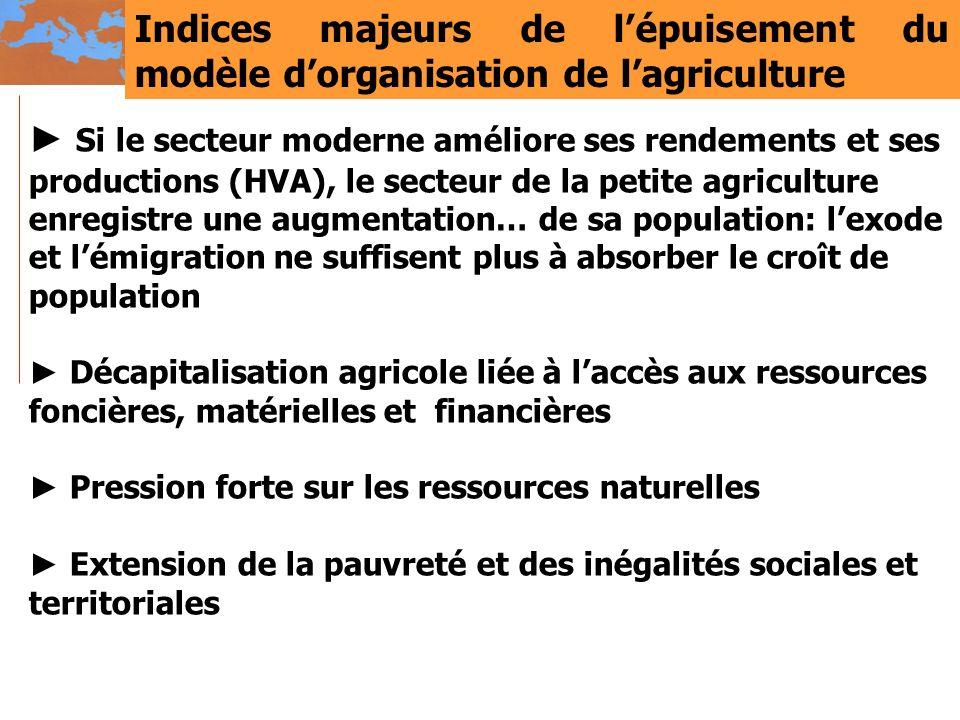 Indices majeurs de lépuisement du modèle dorganisation de lagriculture Si le secteur moderne améliore ses rendements et ses productions (HVA), le sect