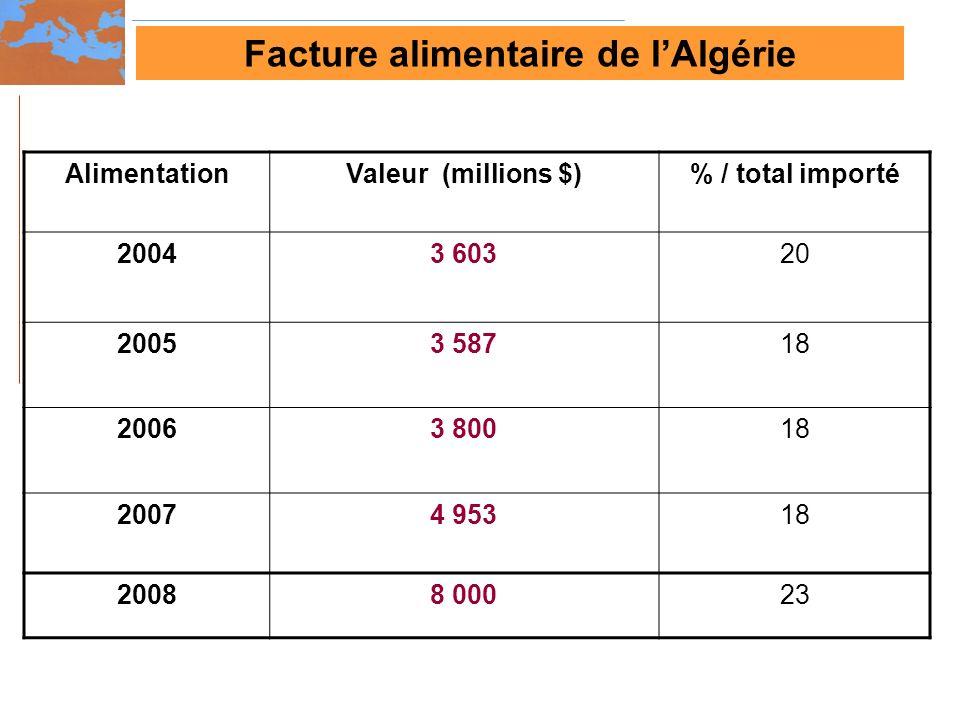 AlimentationValeur (millions $)% / total importé 20043 60320 20053 58718 20063 80018 20074 95318 20088 00023 Facture alimentaire de lAlgérie