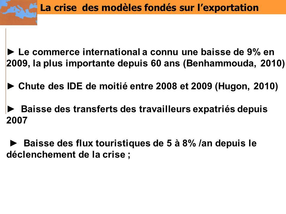 La crise des modèles fondés sur lexportation Le commerce international a connu une baisse de 9% en 2009, la plus importante depuis 60 ans (Benhammouda