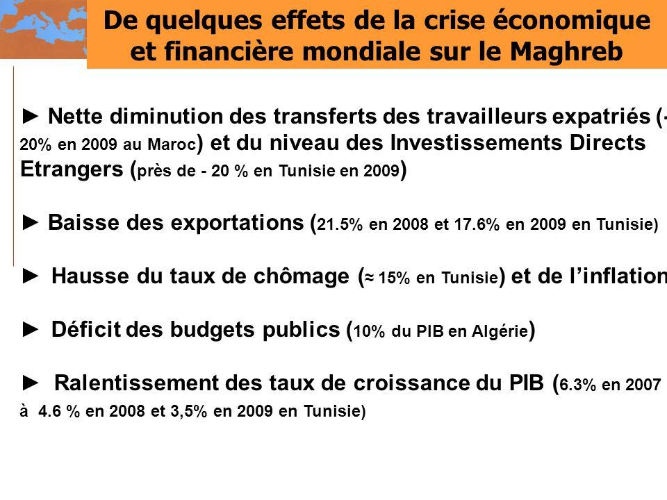 De quelques effets de la crise économique et financière mondiale sur le Maghreb Nette diminution des transferts des travailleurs expatriés (- 20% en 2