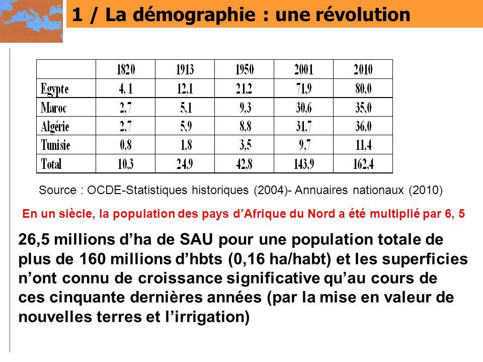 1 / La démographie : une révolution En un siècle, la population des pays dAfrique du Nord a été multiplié par 6, 5 Source : OCDE-Statistiques historiq