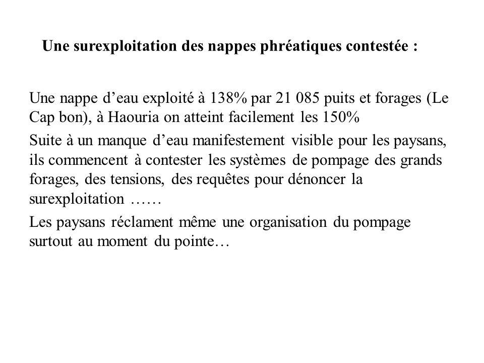 Une nappe deau exploité à 138% par 21 085 puits et forages (Le Cap bon), à Haouria on atteint facilement les 150% Suite à un manque deau manifestement