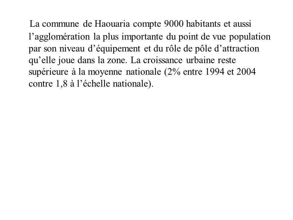 La commune de Haouaria compte 9000 habitants et aussi lagglomération la plus importante du point de vue population par son niveau déquipement et du rô
