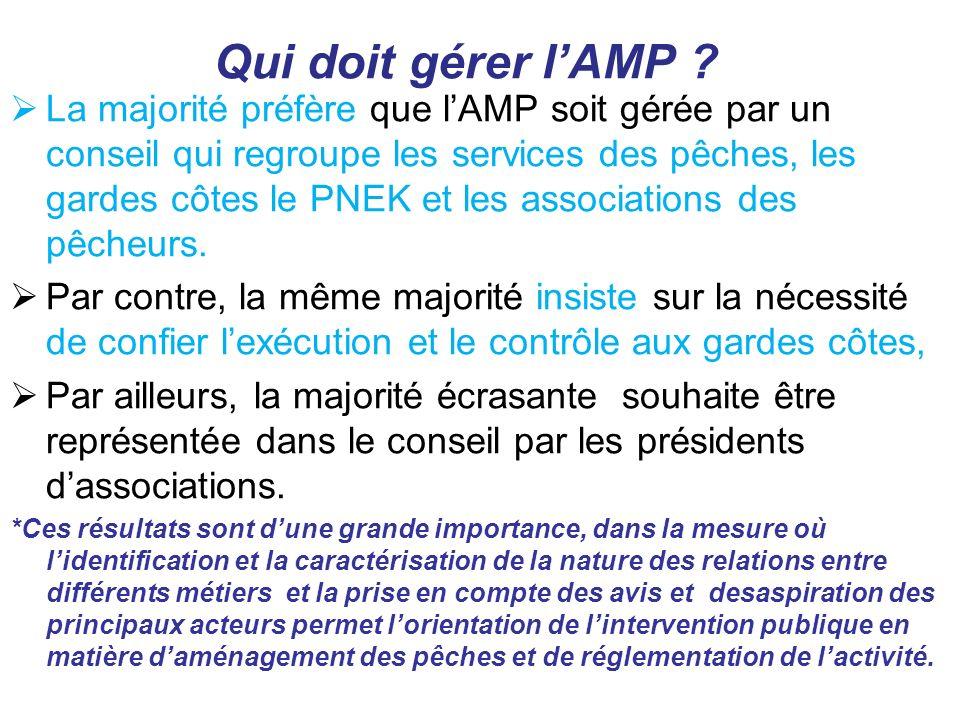 Qui doit gérer lAMP ? La majorité préfère que lAMP soit gérée par un conseil qui regroupe les services des pêches, les gardes côtes le PNEK et les ass