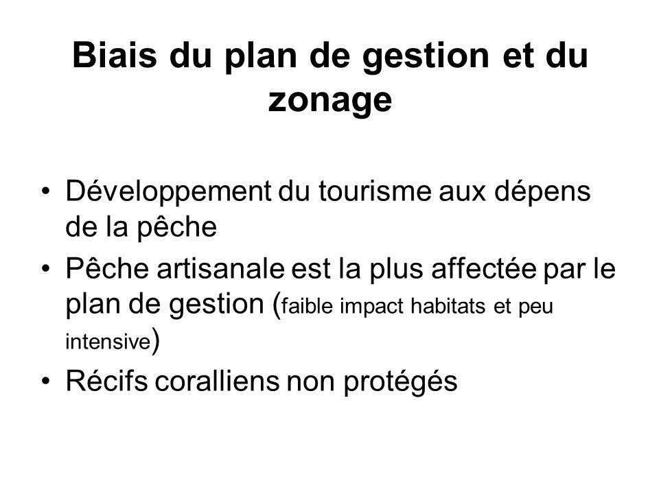 Biais du plan de gestion et du zonage Développement du tourisme aux dépens de la pêche Pêche artisanale est la plus affectée par le plan de gestion (