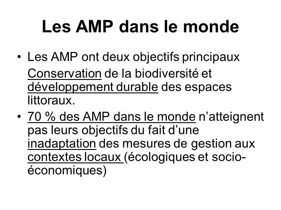Les AMP dans le monde Les AMP ont deux objectifs principaux Conservation de la biodiversité et développement durable des espaces littoraux. 70 % des A