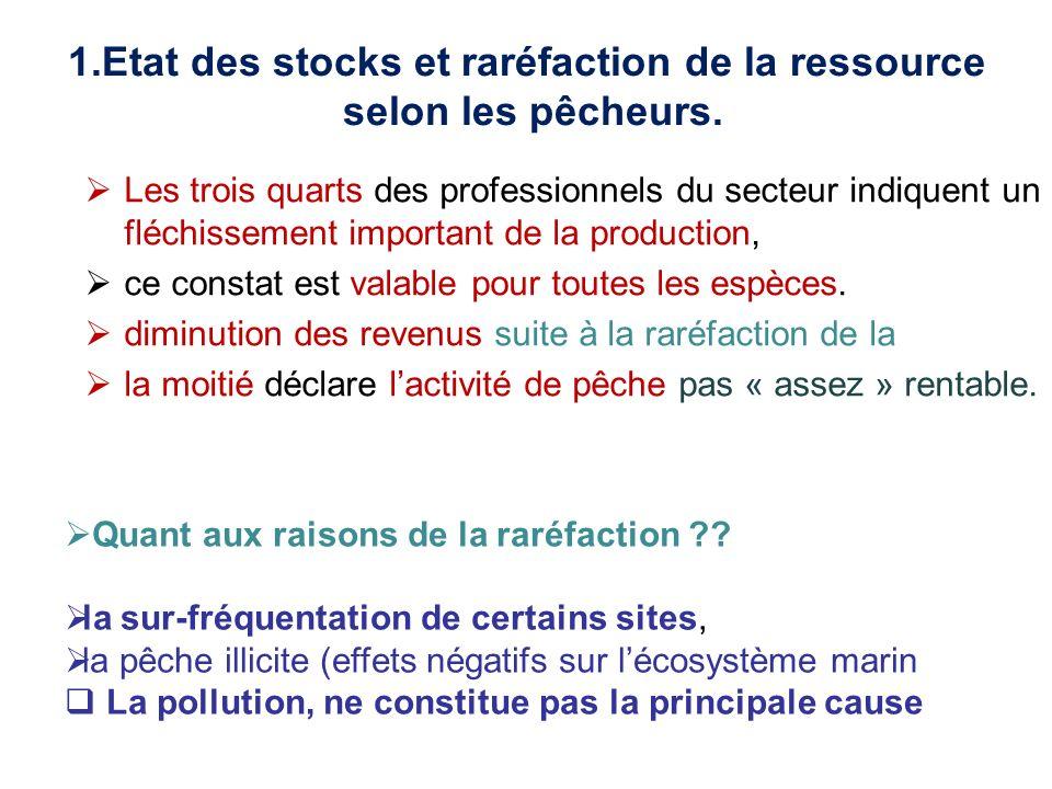 1.Etat des stocks et raréfaction de la ressource selon les pêcheurs. Quant aux raisons de la raréfaction ?? la sur-fréquentation de certains sites, la