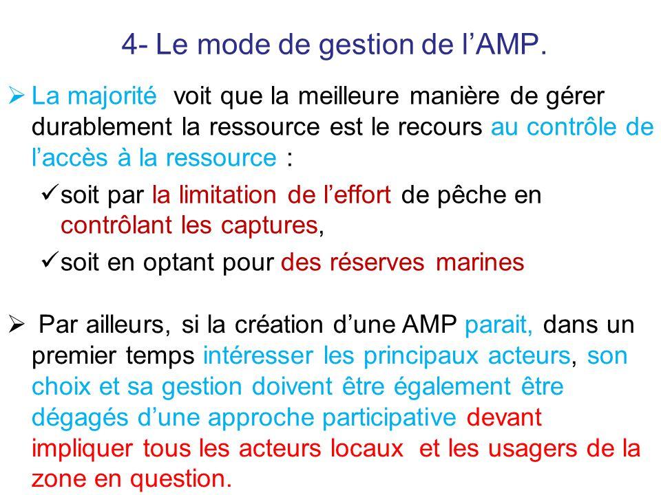 4- Le mode de gestion de lAMP. La majorité voit que la meilleure manière de gérer durablement la ressource est le recours au contrôle de laccès à la r