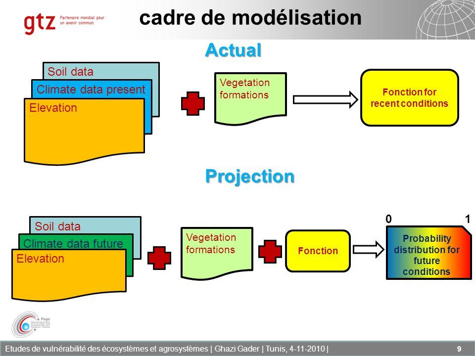 Etudes de vulnérabilité des écosystèmes et agrosystèmes | Ghazi Gader | Tunis, 4-11-2010 | 9 Soil data Climate data present Elevation Vegetation forma