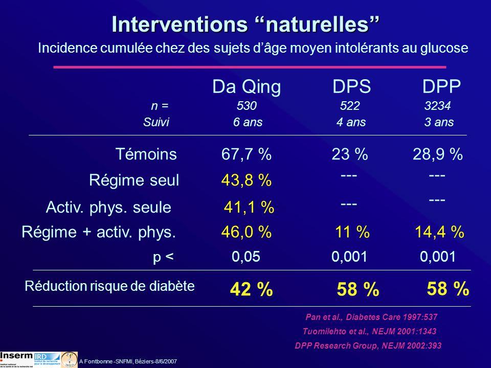 Interventions naturelles Incidence cumulée chez des sujets dâge moyen intolérants au glucose Da QingDPSDPP n =5305223234 Suivi6 ans4 ans3 ans Régime s