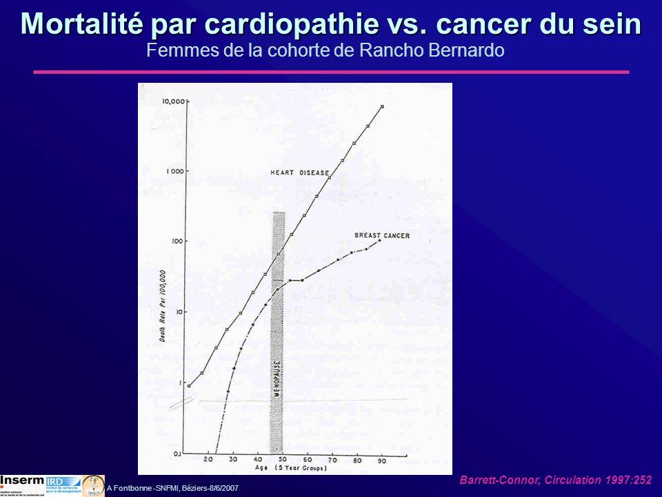 Mortalité par cardiopathie vs. cancer du sein Femmes de la cohorte de Rancho Bernardo Barrett-Connor, Circulation 1997:252 A Fontbonne -SNFMI, Béziers