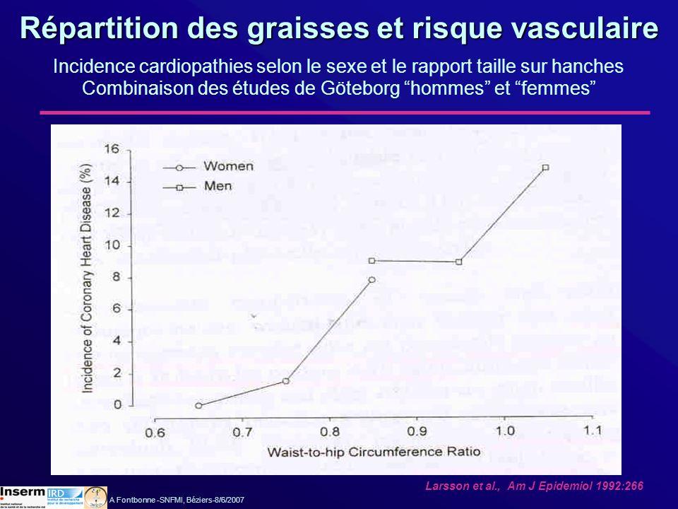 Larsson et al., Am J Epidemiol 1992:266 Répartition des graisses et risque vasculaire Incidence cardiopathies selon le sexe et le rapport taille sur h