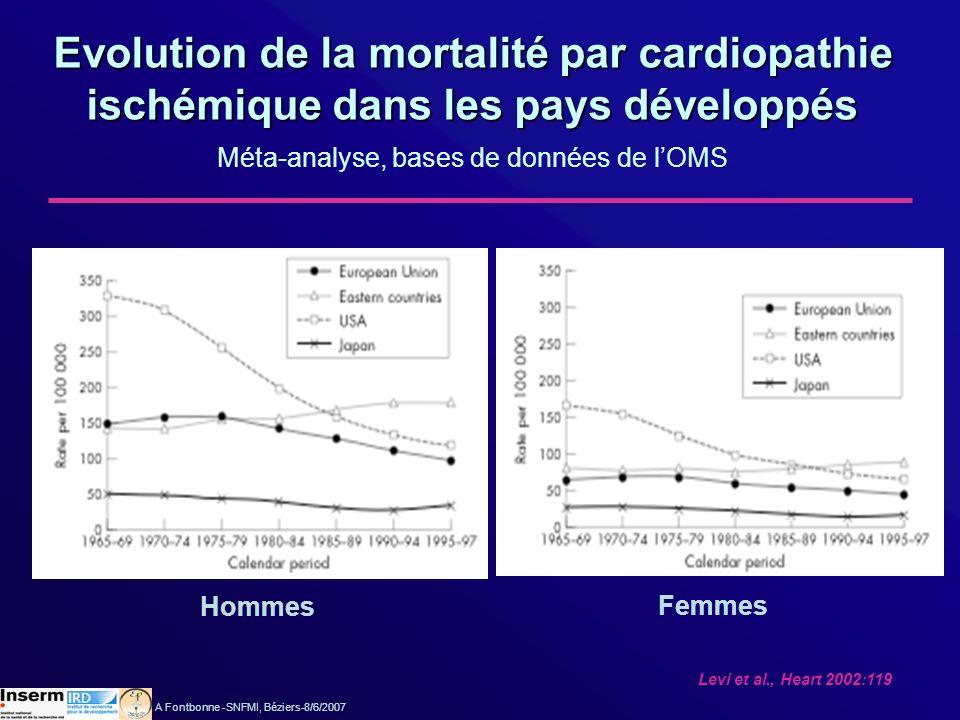 Arveiler et al., Eur J Cardiovasc Prev Rehab 2005:209 Evolution de lincidence et de la mortalité par cardiopathie ischémique en France Registres MONICA de Lille, Strasbourg et Toulouse A Fontbonne -SNFMI, Béziers-8/6/2007 MI: myocardial infarction; CD: coronary death; CHD: coronary heart disease