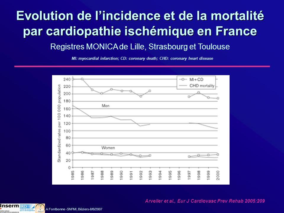 Indicateurs de prise en charge des événements coronariens aigus événements coronariens aigus Registres MONICA français, évolution de 1985 à 1992 Létalité à 28 j+1,5 % Lille Létalité séjour hospitalier Baisse 1 ers év ts Baisse récurrences -1,3 % -1,4 % -4,8 %** Adapté de Lang et al., Intern J Epidemiol 1999:1050 A Fontbonne -SNFMI, Béziers-8/6/2007 -3,7 %** Strasbourg -5,1 %* -3,3 %*** -8,3 %*** -5,6 %*** Toulouse -10,9 %*** -1,2 % -3,7 %* *: p<0,05; **: p<0,01; ***: p<0,001