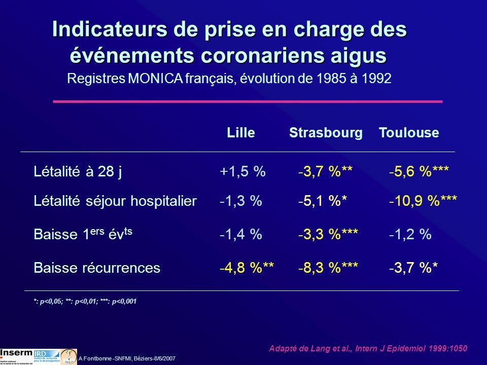 Indicateurs de prise en charge des événements coronariens aigus événements coronariens aigus Registres MONICA français, évolution de 1985 à 1992 Létal