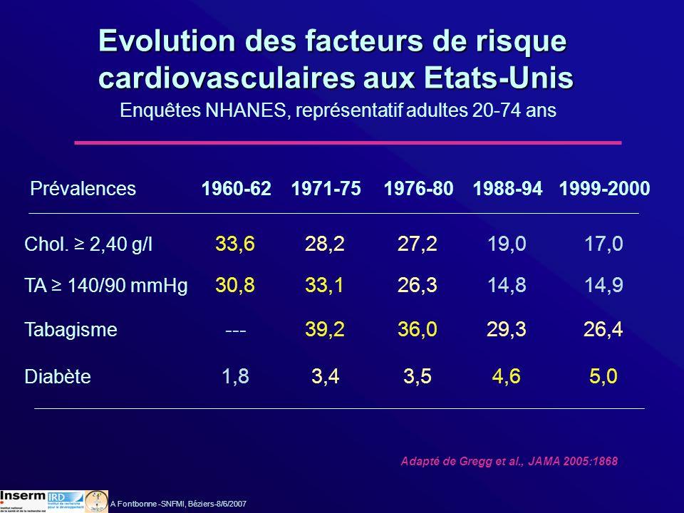 Evolution des facteurs de risque Evolution des facteurs de risque cardiovasculaires en France cardiovasculaires en France Registres MONICA Hypercholestérolémie 34,0 1985-88 Hypertension Tabagisme Diabète 38,5 35,8 7,2 Adapté de Marques-Vidal et al., Eur J Epidemiol 2004:25 A Fontbonne -SNFMI, Béziers-8/6/2007 37,0 1995-97 28,9* 25,6* 9,1 30,4 1985-88 30,7 13,7 5,3 Prévalences 33,1 1995-97 24,7* 15,9* 7,9* *: tendance significative HommesFemmes