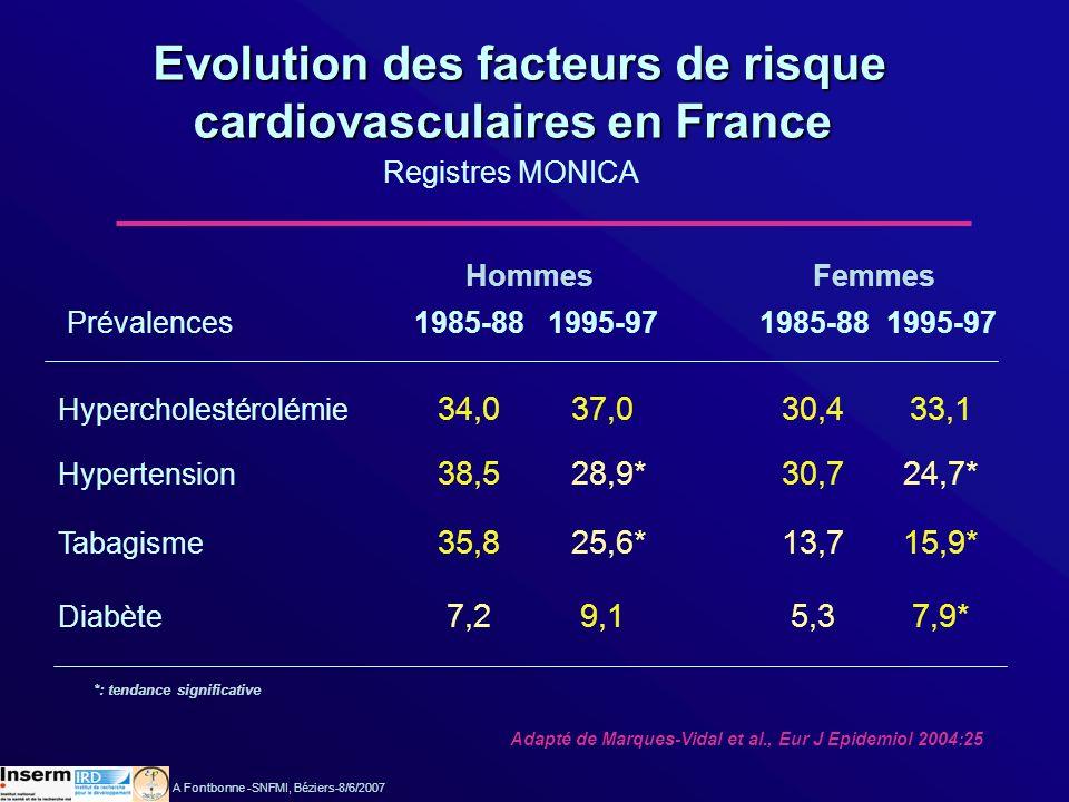 Evolution des facteurs de risque Evolution des facteurs de risque cardiovasculaires en France cardiovasculaires en France Registres MONICA Hypercholes