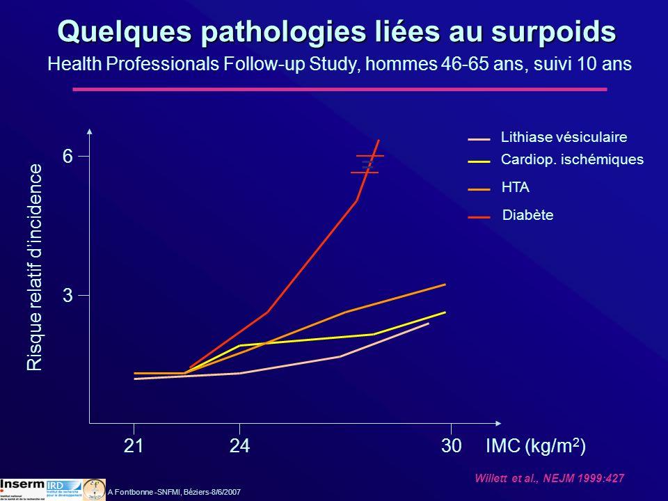 Quelques pathologies liées au surpoids Health Professionals Follow-up Study, hommes 46-65 ans, suivi 10 ans Risque relatif dincidence IMC (kg/m 2 ) 3